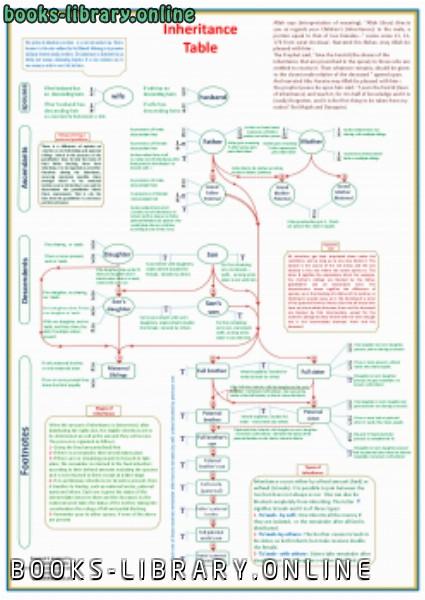 حصريا قراءة كتاب جدول المواريث بالانجليزية أونلاين Pdf 2020