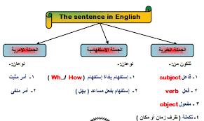 كتاب اساسيات اللغة الانكليزية
